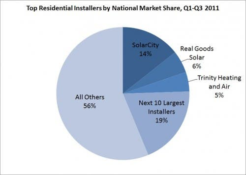 top residential solar installers chart