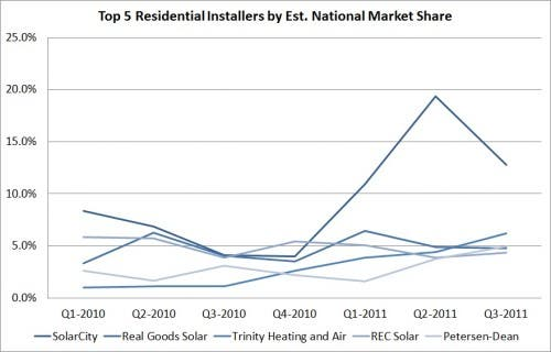 top 5 residential solar installers 2011