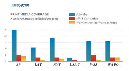 solyndra media coverage