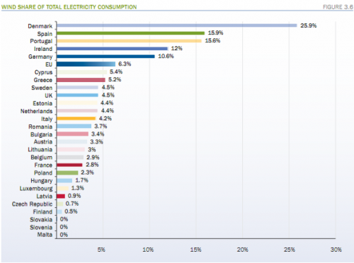 wind electricity consumption by eu country