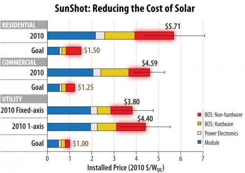 sunshot cost goals