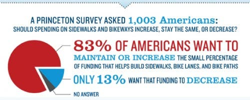 bike ped funding support