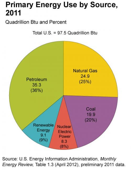 Us Energy Sources >> Energy Use Top Energy Sources In The Us Cleantechnica
