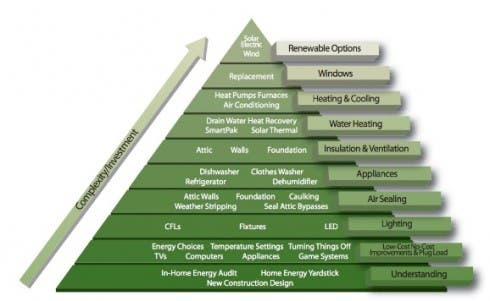 The Pyramid of Conservation developed by Minnesota Power