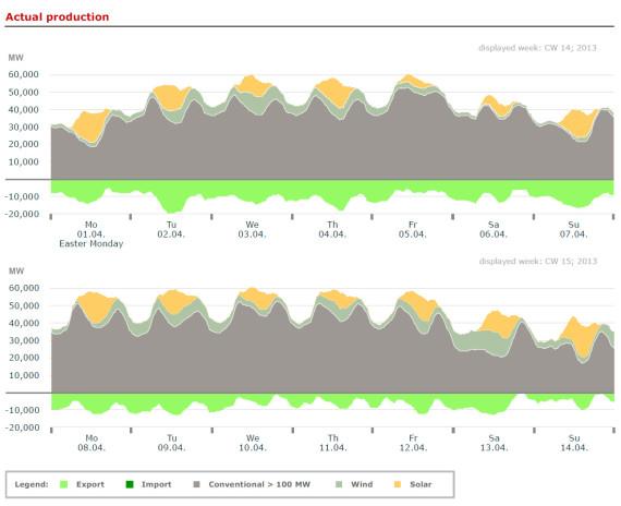 Graphs: Bruno Burger, Fraunhofer ISE