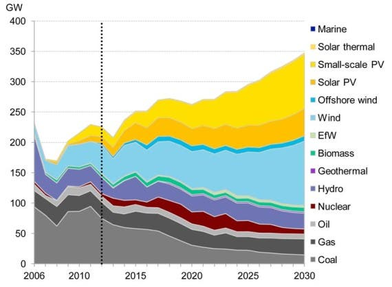Additions to Power Generation Capacity 2013 to 2030
