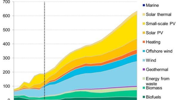 Annual Clean Energy Investment to 2030