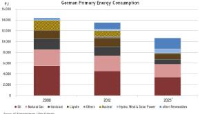 Germany-Primary-Energy-2025