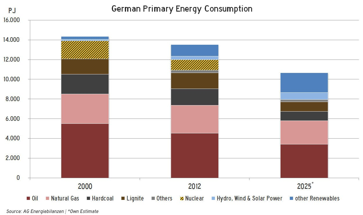 My Energy Outlook For Germany 2025 Cleantechnica
