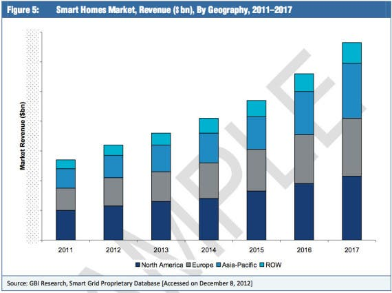 smart home market geography