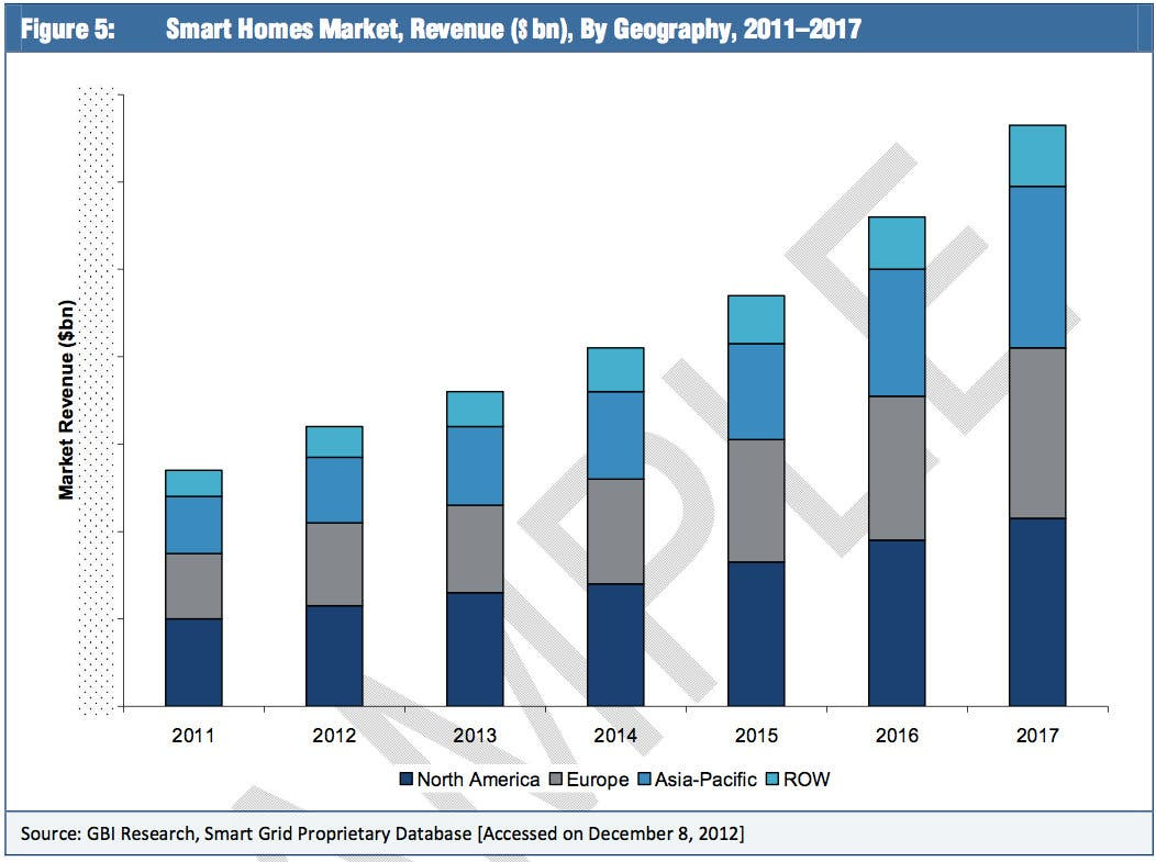 Smart Homes Smart Cities Markets To Double By 2017