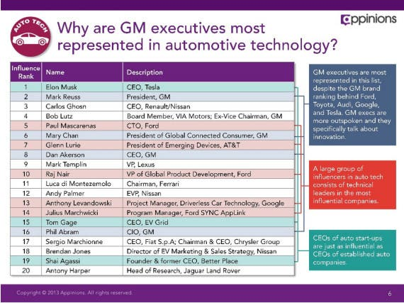 top executives GM