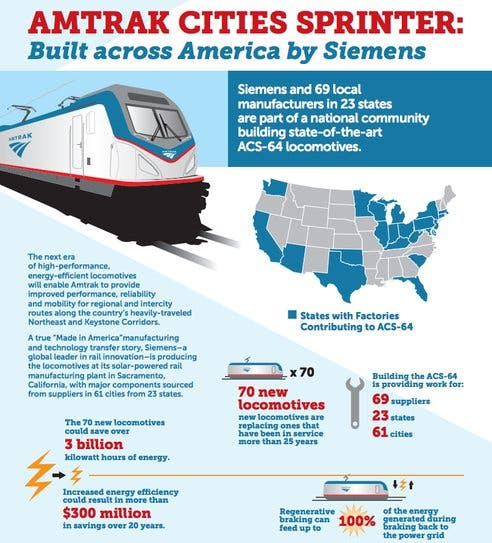 Amtrak Replacing Old Trains With New High Efficiency Ones