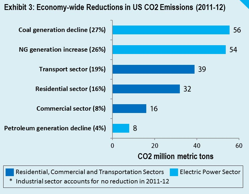 Did Energy Efficiency Drive 75 Of Us Co2 Cuts In 2012