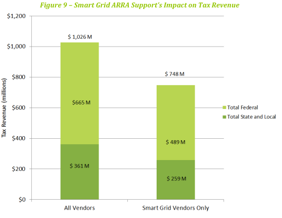 Smart grid funding tax income