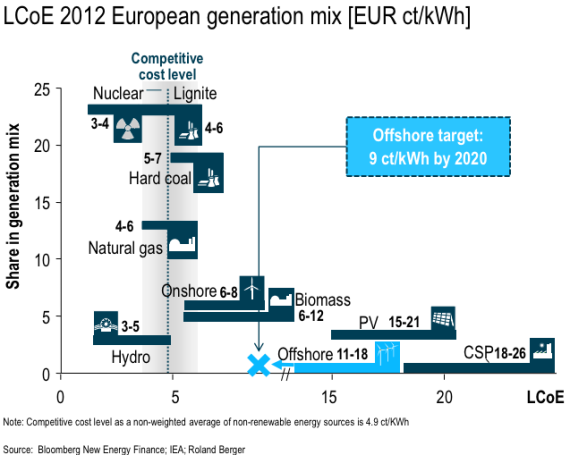 European offshore wind LCoE