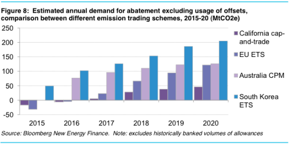 Global cap and trade allocation demand