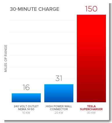 Tesla To Triple Supercharger Network Size