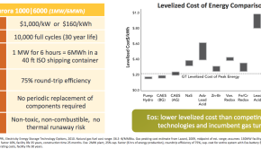 The Eos Aurora battery is projected to cost $1,000/kW or $160/kWh. The cycle life is 10,000 full cycles (30 year life). And the storage system has a 75% round-trip efficiency. As such, the LCOE is very competitive. (Click to enlarge.)