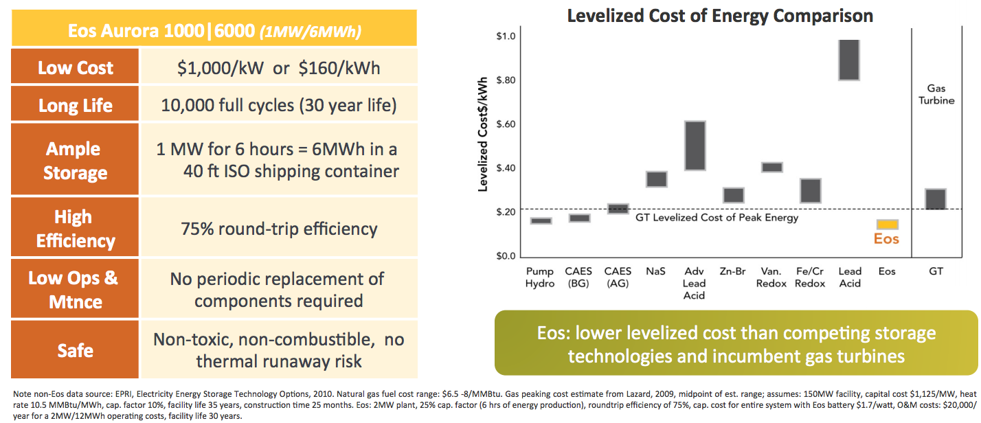 Eos Energy Storage Raises 15 Million Gets Funding From