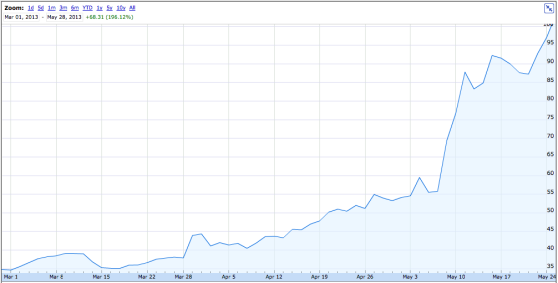 Tesla now worth 25 of gm but just wait a few hours for Tesla motors stock quote