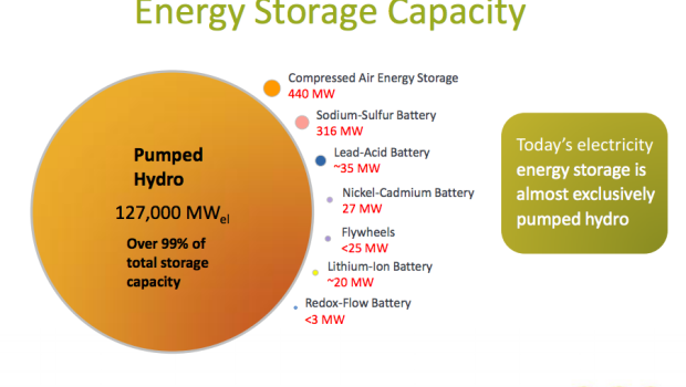world energy storage capacity