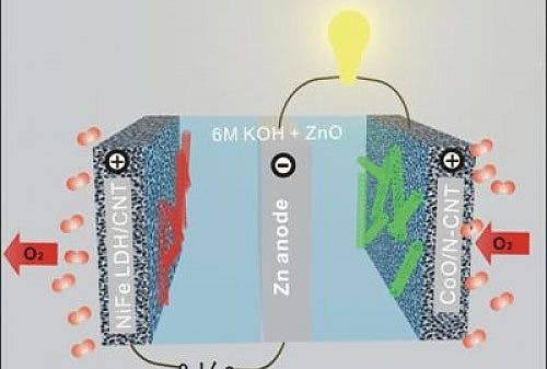 Zinc-air battery could replace lithium-ion