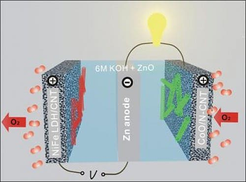 Stanford S Zinc Air Battery Could Pack Twice The Power Of