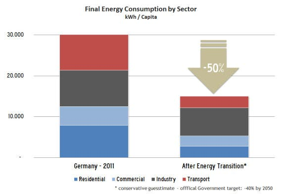 Efficiency-AfterEnergyTransition