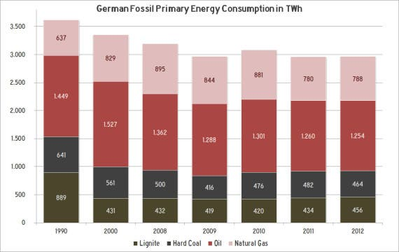 The Decline of Fossil Energy