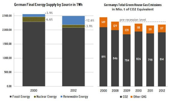 Impact of Renewable Energy on the Energy Supply and GHG-Emissions