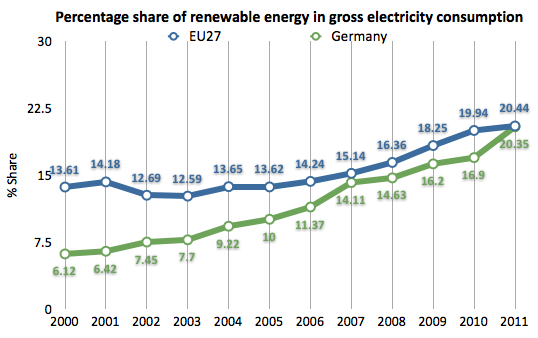 Germany Renewable Energy Share 2011