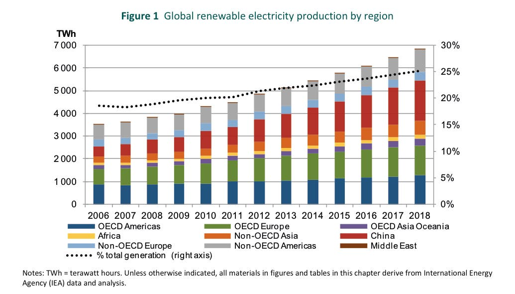 Image result for renewable electricity iea