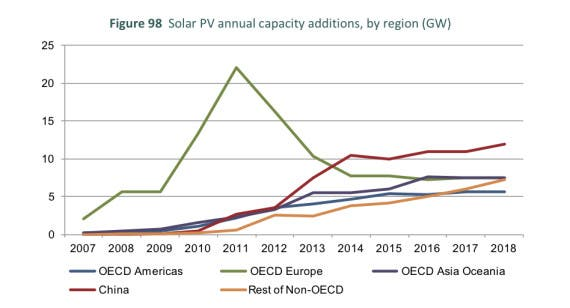 Solar PV capacity additions