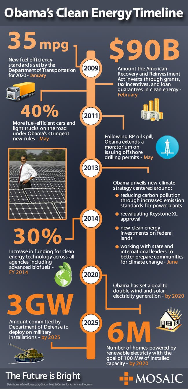 Obama S Clean Energy Timeline Infograph