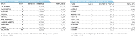 2013 US EV Hybrid Ranks By State