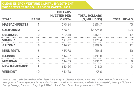 2013 US Venture Capital Investment Per Capita