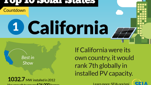 California installed solar capacity