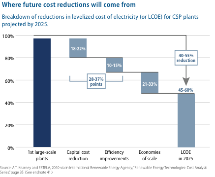 Concentrating solar power cost reductions