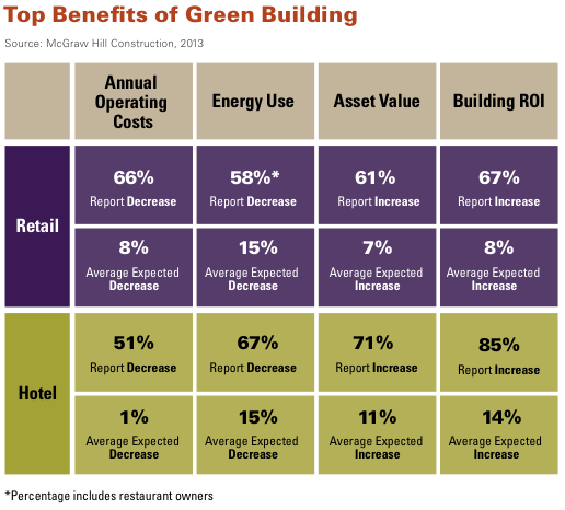 Top benefits of green building