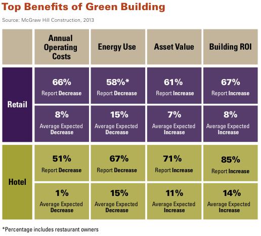 Top benefits of green building