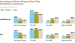 Green building projects over time