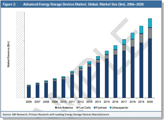 advanced energy storage market projections