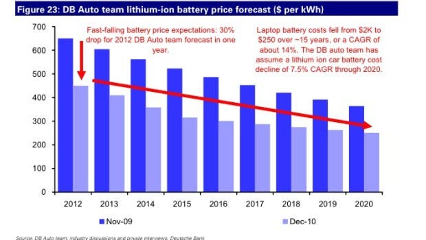 electric-car-battery-price-to-drop-deutsche