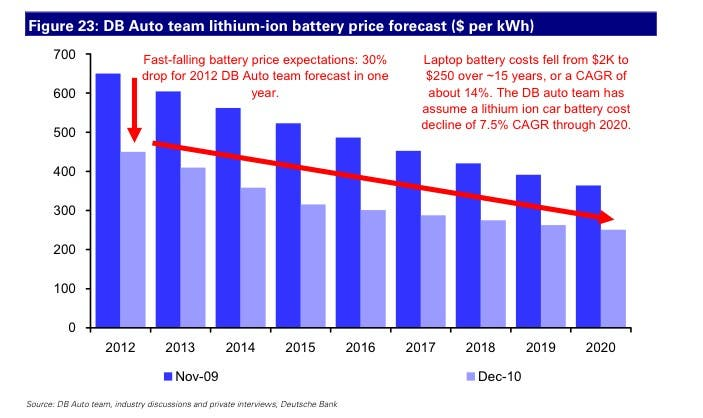 The Electric Car Battery Price Slide Chart Cleantechnica