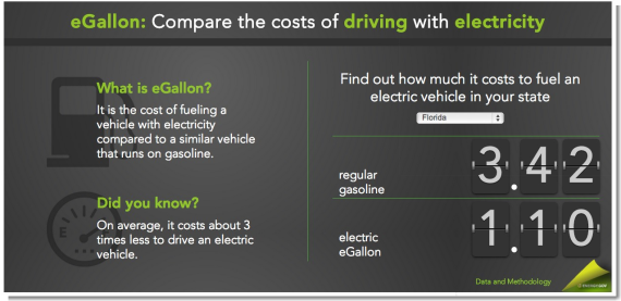 electric car cost vs gas cost