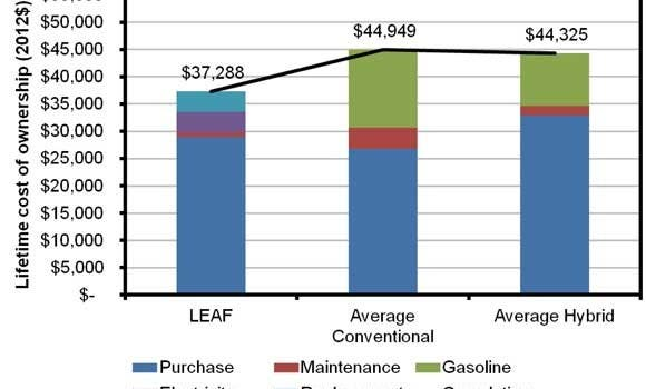 leaf-cost-comparison