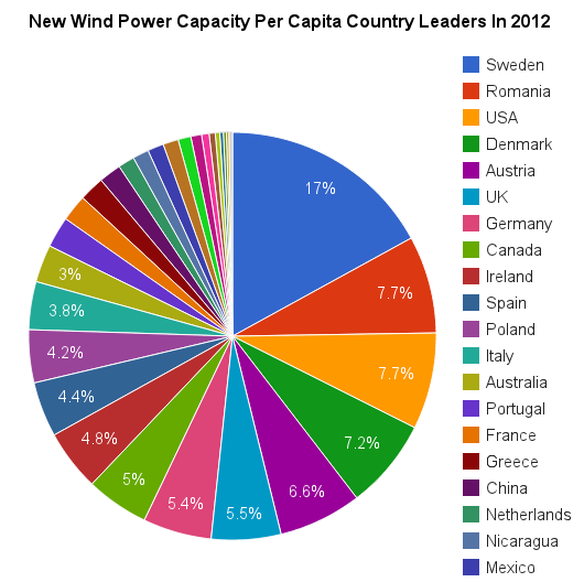 new wind power capacity per capita pie 2012