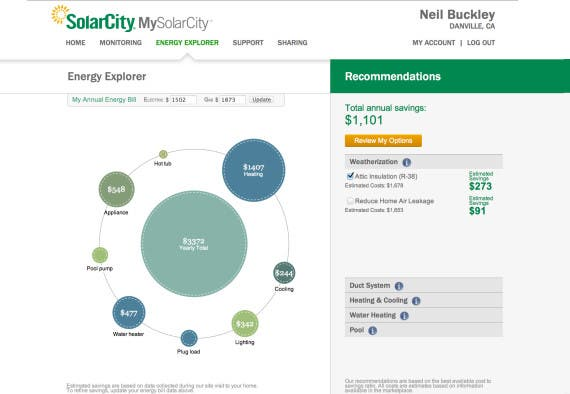 A sample screenshot of a SolarCity customer's energy efficiency data Image Credit: SolarCity