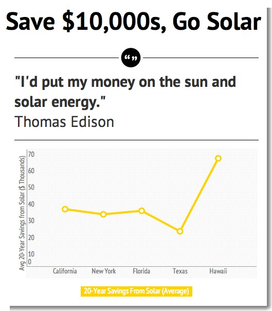 Credit: Cost of Solar